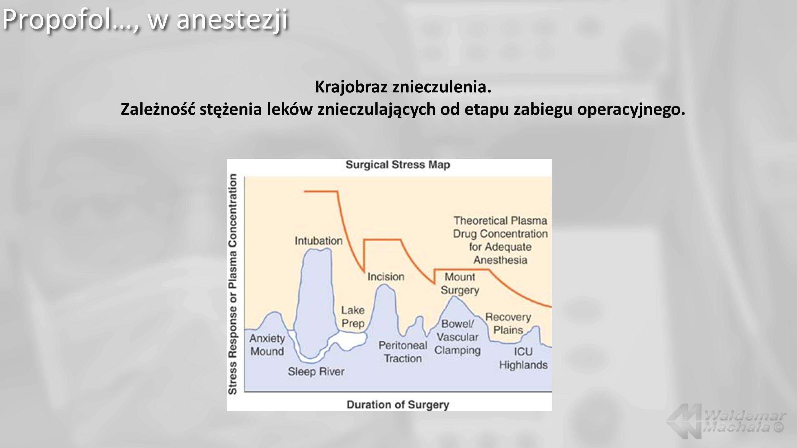 Propofol…, w anestezji Krajobraz znieczulenia. Zależność stężenia leków znieczulających od etapu zabiegu operacyjnego.