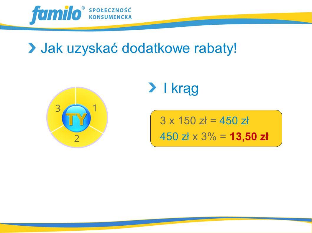 3 x 150 zł = 450 zł 450 zł x 3% = 13,50 zł I krąg Jak uzyskać dodatkowe rabaty!