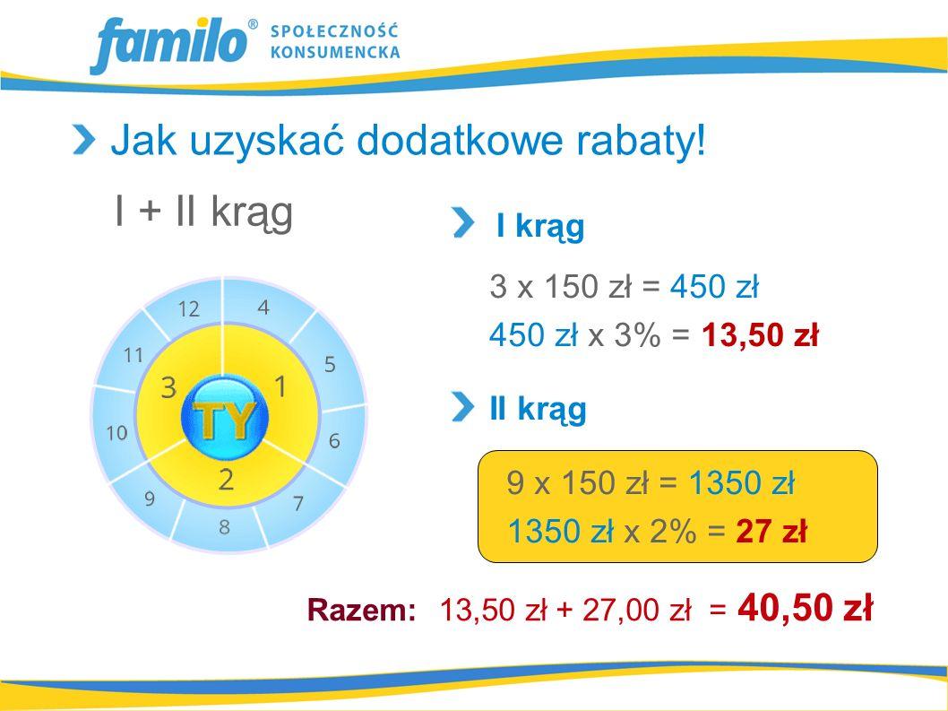 3 x 150 zł = 450 zł 450 zł x 3% = 13,50 zł 9 x 150 zł = 1350 zł 1350 zł x 2% = 27 zł I krąg I + II krąg II krąg Jak uzyskać dodatkowe rabaty.