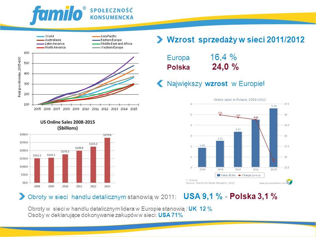 Obroty w sieci handlu detalicznym stanowią w 2011: USA 9,1 % - Polska 3,1 % Obroty w sieci w handlu detalicznym lidera w Europie stanowią : UK 12 % Osoby w deklarujące dokonywanie zakupów w sieci: USA 71% Wzrost sprzedaży w sieci 2011/2012 Europa 16,4 % Polska 24,0 % Największy wzrost w Europie!