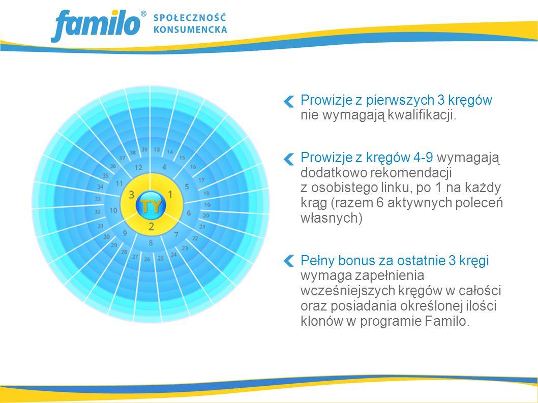 Prowizje z pierwszych 3 kręgów nie wymagają kwalifikacji. Prowizje z kręgów 4-9 wymagają dodatkowo rekomendacji z osobistego linku, po 1 na każdy krąg