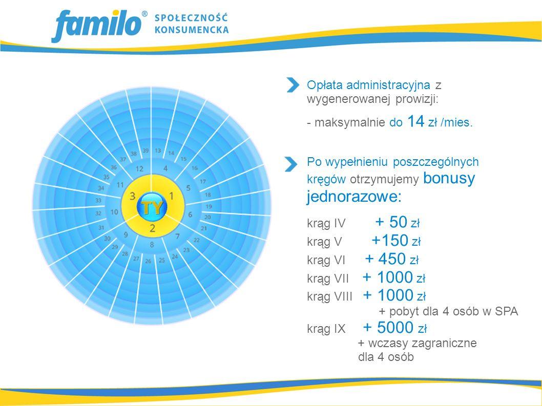 Opłata administracyjna z wygenerowanej prowizji: - maksymalnie do 14 zł /mies. Po wypełnieniu poszczególnych kręgów otrzymujemy bonusy jednorazowe: kr