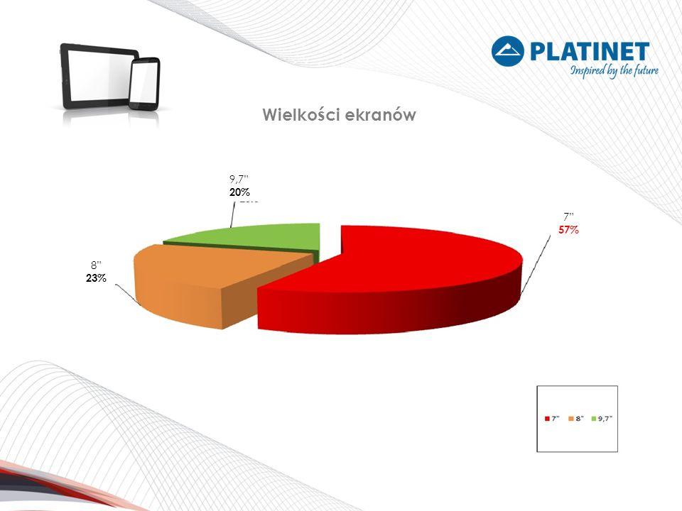 Wielkości ekranów 8 23% 9,7 20% 7 57%