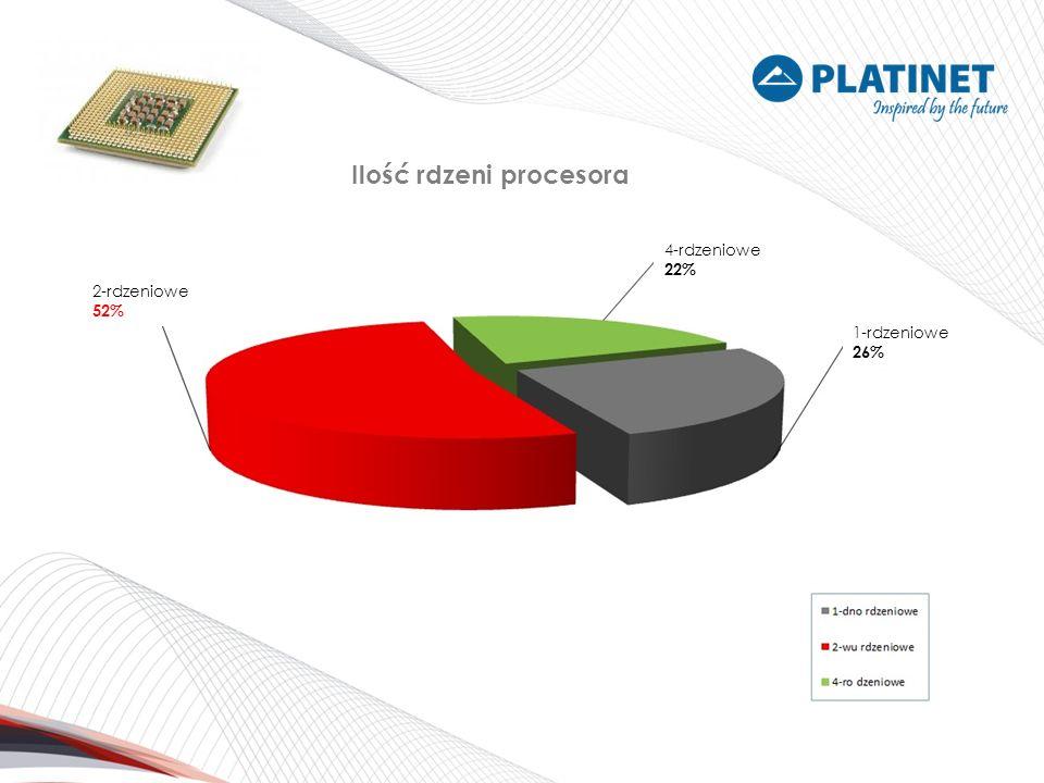 Ilość rdzeni procesora 1-rdzeniowe 26% 4-rdzeniowe 22% 2-rdzeniowe 52%