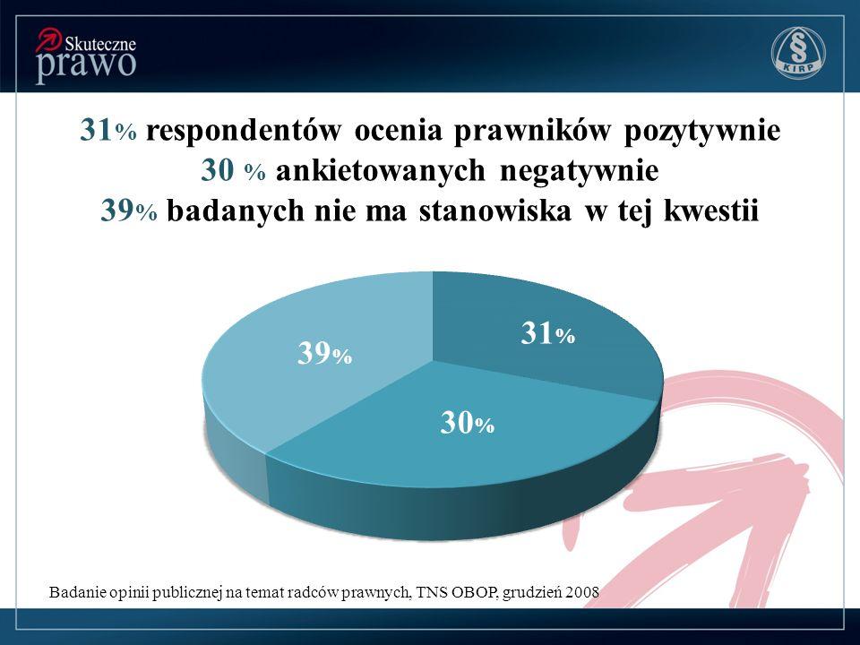 Badanie opinii publicznej na temat radców prawnych, TNS OBOP, grudzień 2008 31 % respondentów ocenia prawników pozytywnie 30 % ankietowanych negatywnie 39 % badanych nie ma stanowiska w tej kwestii 30 % 31 % 39 %