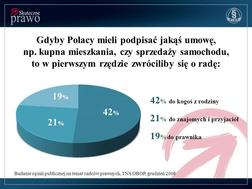 Badanie opinii publicznej na temat radców prawnych, TNS OBOP, grudzień 2008 Gdyby Polacy mieli podpisać jakąś umowę, np. kupna mieszkania, czy sprzeda