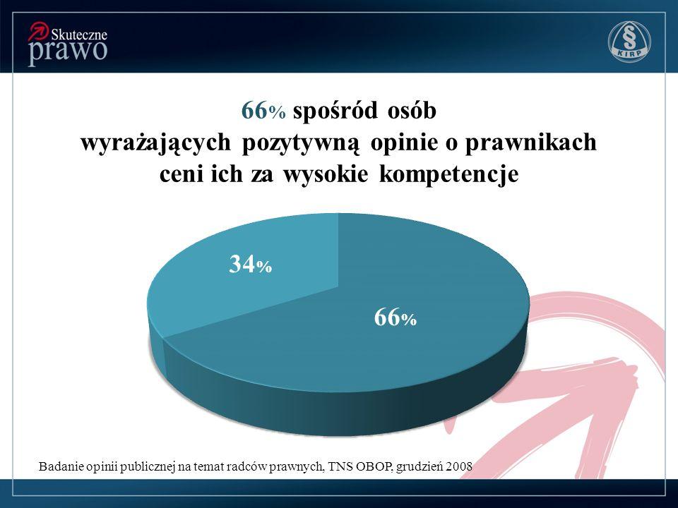 66 % spośród osób wyrażających pozytywną opinie o prawnikach ceni ich za wysokie kompetencje Badanie opinii publicznej na temat radców prawnych, TNS O