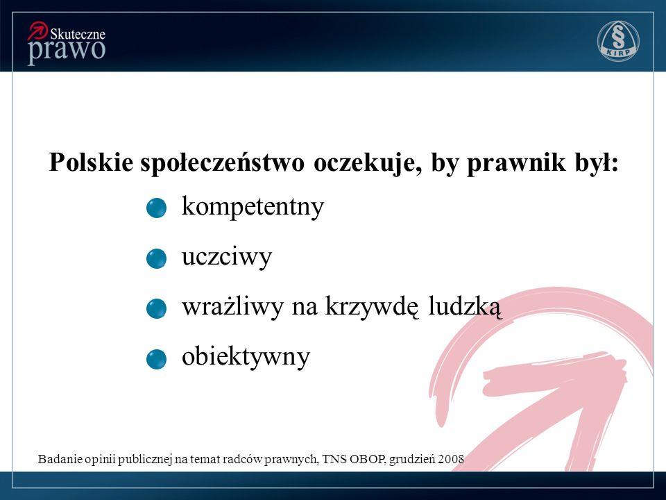Polskie społeczeństwo oczekuje, by prawnik był: kompetentny uczciwy wrażliwy na krzywdę ludzką obiektywny Badanie opinii publicznej na temat radców prawnych, TNS OBOP, grudzień 2008