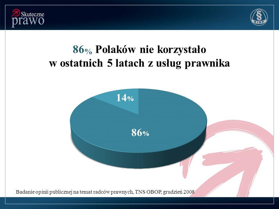 Badanie opinii publicznej na temat radców prawnych, TNS OBOP, grudzień 2008 86 % Polaków nie korzystało w ostatnich 5 latach z usług prawnika 86 % 14 %