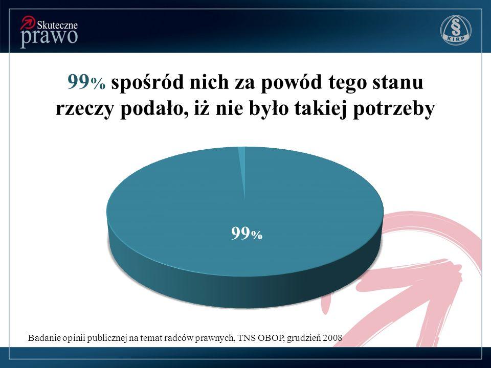 Badanie opinii publicznej na temat radców prawnych, TNS OBOP, grudzień 2008 Osoby, które skorzystały z usług prawniczych przy wyborze prawnika kierowały się: 41 % opinią znajomych 21 % własnym rozeznaniem 27 % radą kogoś z rodziny 41 % 21 % 27 %