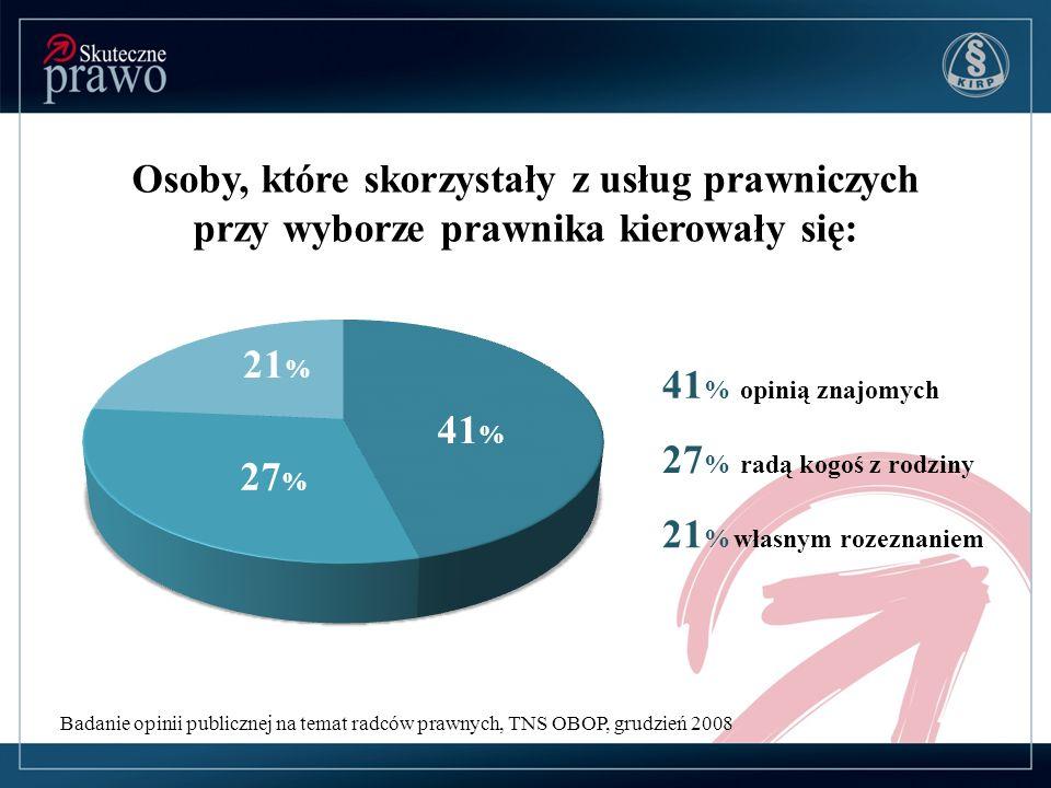 48 % obywateli uważa, że wymiar sprawiedliwości jest trudno dostępny dla przeciętnego Polaka Badanie opinii publicznej na temat radców prawnych, TNS OBOP, grudzień 2008 48 % 52 %