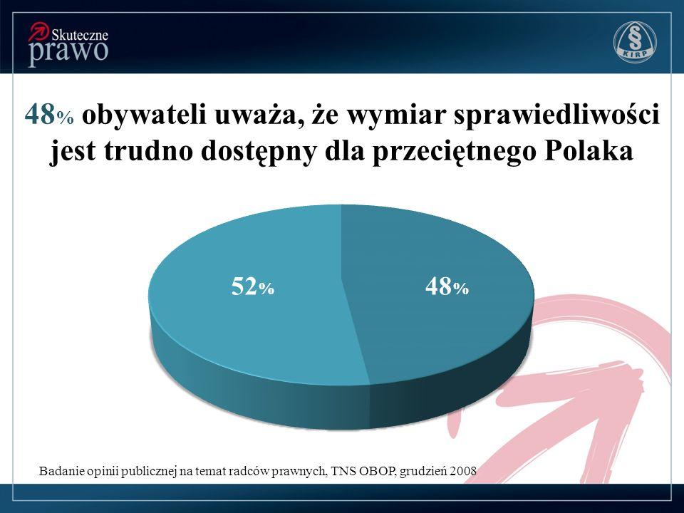 48 % obywateli uważa, że wymiar sprawiedliwości jest trudno dostępny dla przeciętnego Polaka Badanie opinii publicznej na temat radców prawnych, TNS O