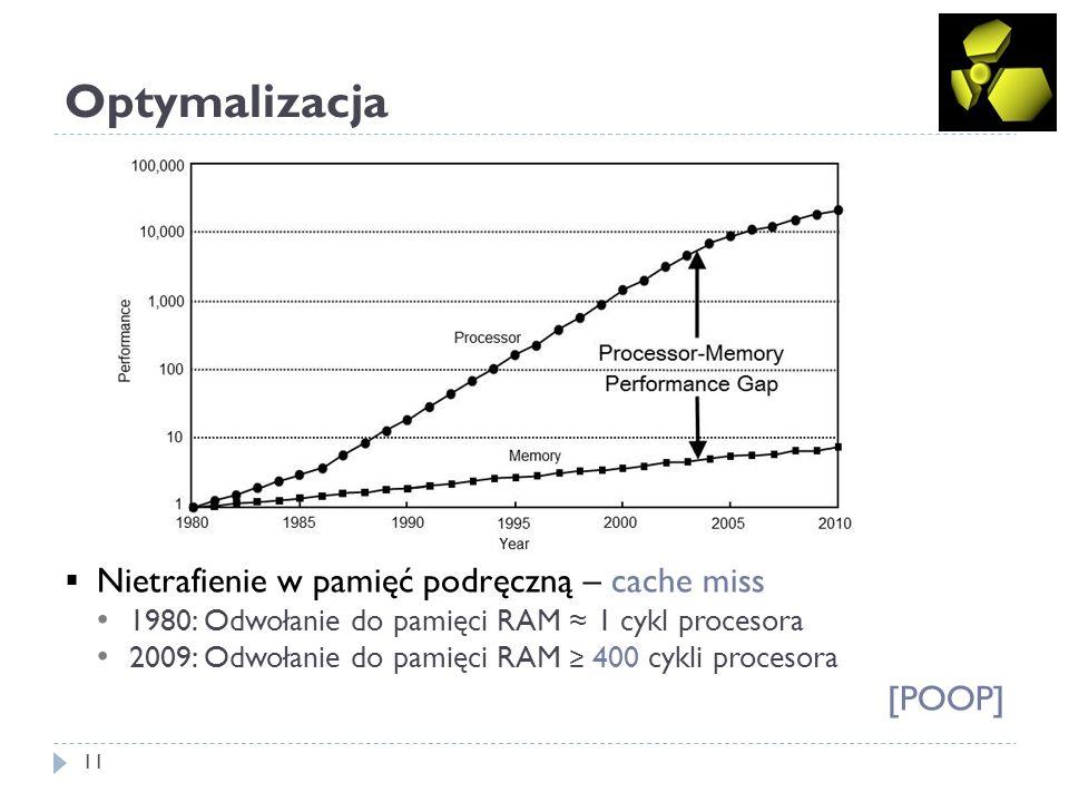 Optymalizacja 11 Nietrafienie w pamięć podręczną – cache miss 1980: Odwołanie do pamięci RAM 1 cykl procesora 2009: Odwołanie do pamięci RAM 400 cykli
