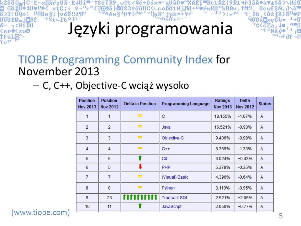 Języki programowania TIOBE Programming Community Index for November 2013 – C, C++, Objective-C wciąż wysoko (www.tiobe.com) 5
