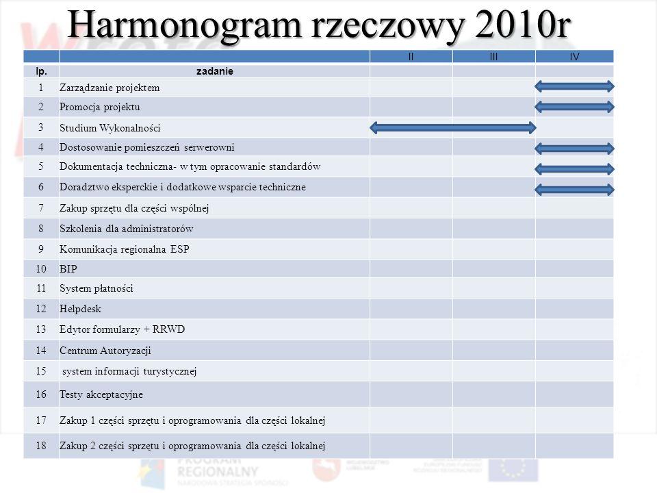 Harmonogram rzeczowy 2010r IIIIIIV lp.zadanie 1Zarządzanie projektem 2Promocja projektu 3Studium Wykonalności 4Dostosowanie pomieszczeń serwerowni 5Do