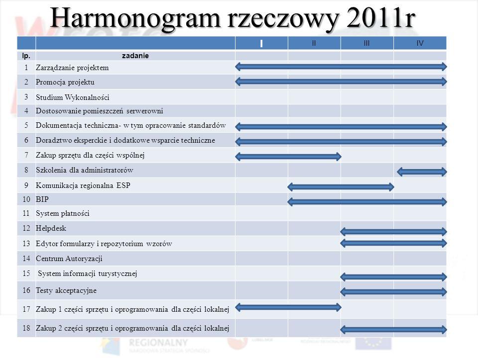 Harmonogram rzeczowy 2011r I IIIIIIV lp.zadanie 1Zarządzanie projektem 2Promocja projektu 3Studium Wykonalności 4Dostosowanie pomieszczeń serwerowni 5