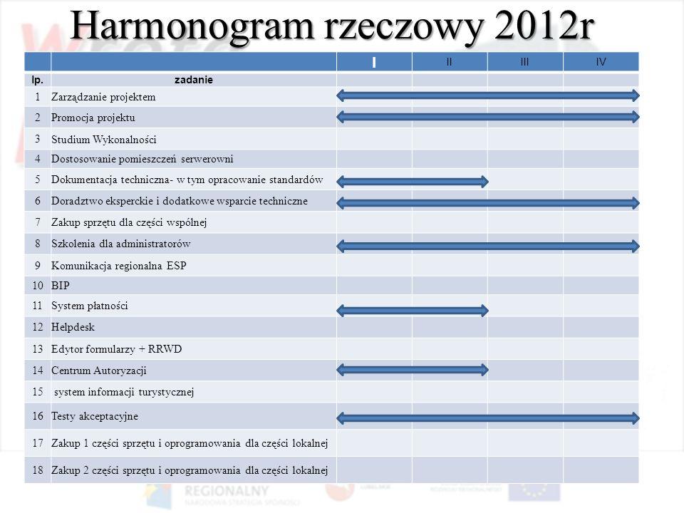 Harmonogram rzeczowy 2012r I IIIIIIV lp.zadanie 1Zarządzanie projektem 2Promocja projektu 3Studium Wykonalności 4Dostosowanie pomieszczeń serwerowni 5