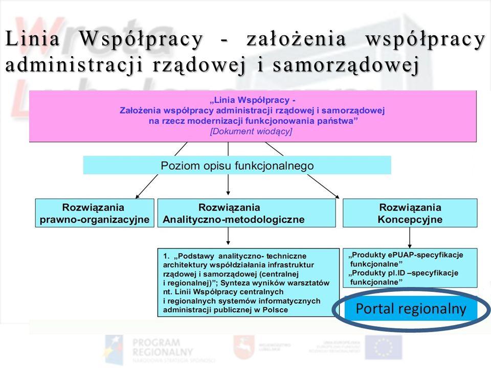 Linia Współpracy - założenia współpracy administracji rządowej i samorządowej