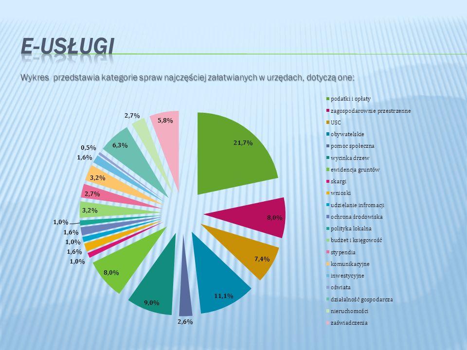Wykres przedstawia kategorie spraw najczęściej załatwianych w urzędach, dotyczą one: