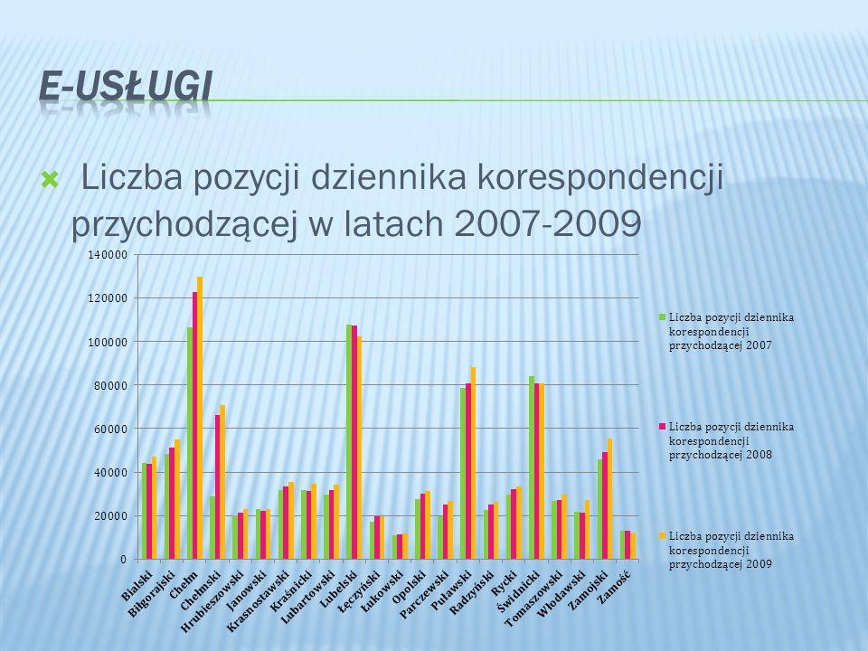 Liczba pozycji dziennika korespondencji przychodzącej w latach 2007-2009