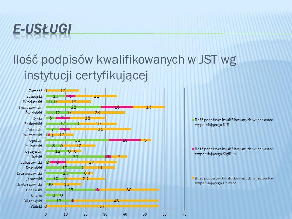 Ilość podpisów kwalifikowanych w JST wg instytucji certyfikującej