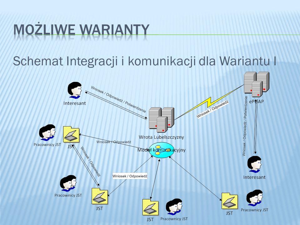 Schemat Integracji i komunikacji dla Wariantu I