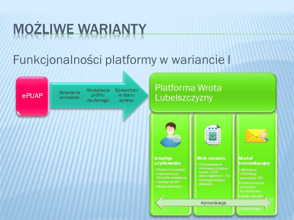 Funkcjonalności platformy w wariancie I Komunikacja