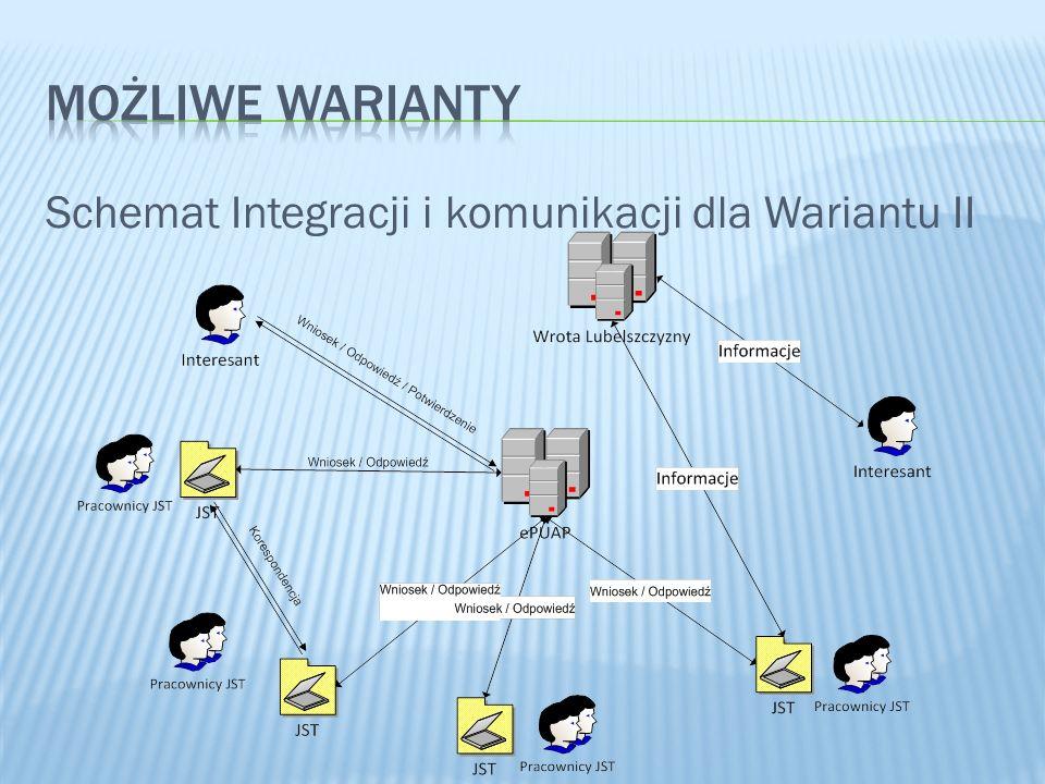 Schemat Integracji i komunikacji dla Wariantu II