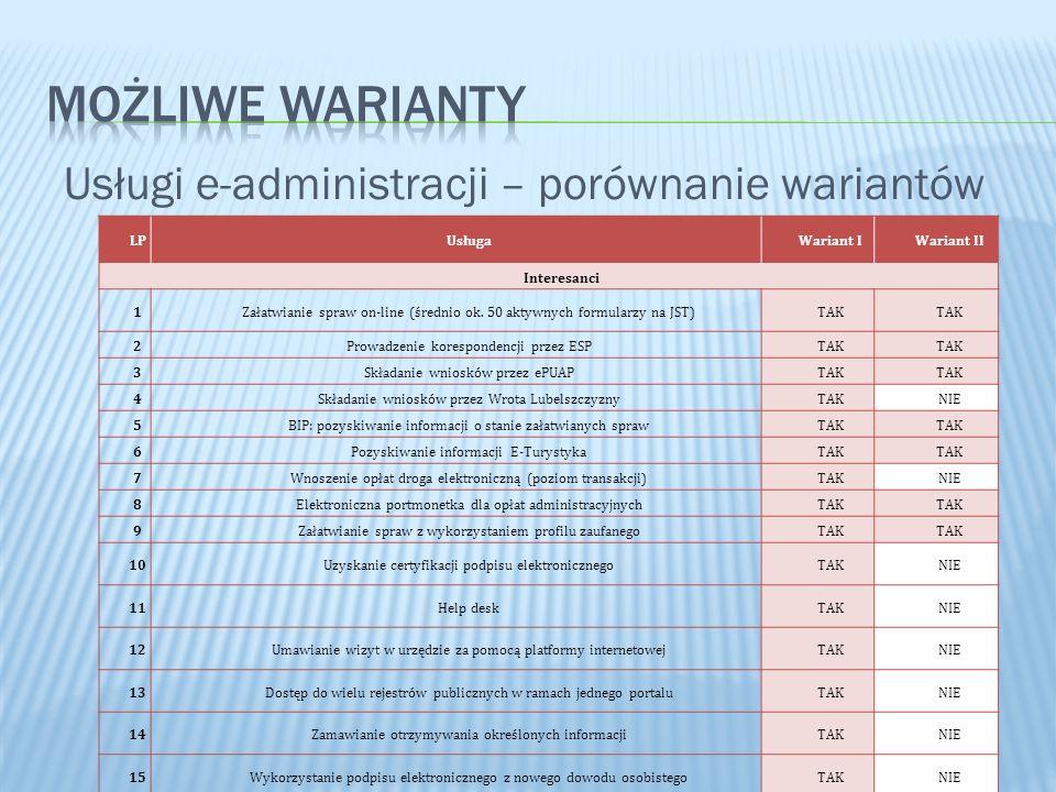 Usługi e-administracji – porównanie wariantów LPUsługaWariant IWariant II Interesanci 1Załatwianie spraw on-line (średnio ok. 50 aktywnych formularzy