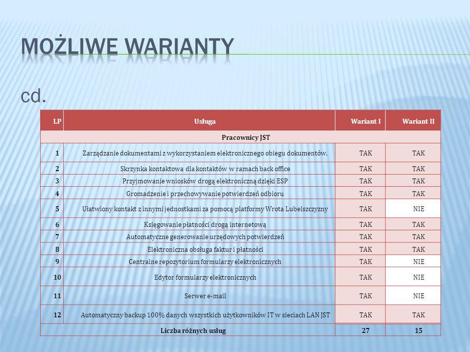 cd. LPUsługaWariant IWariant II Pracownicy JST 1Zarządzanie dokumentami z wykorzystaniem elektronicznego obiegu dokumentów.TAK 2Skrzynka kontaktowa dl