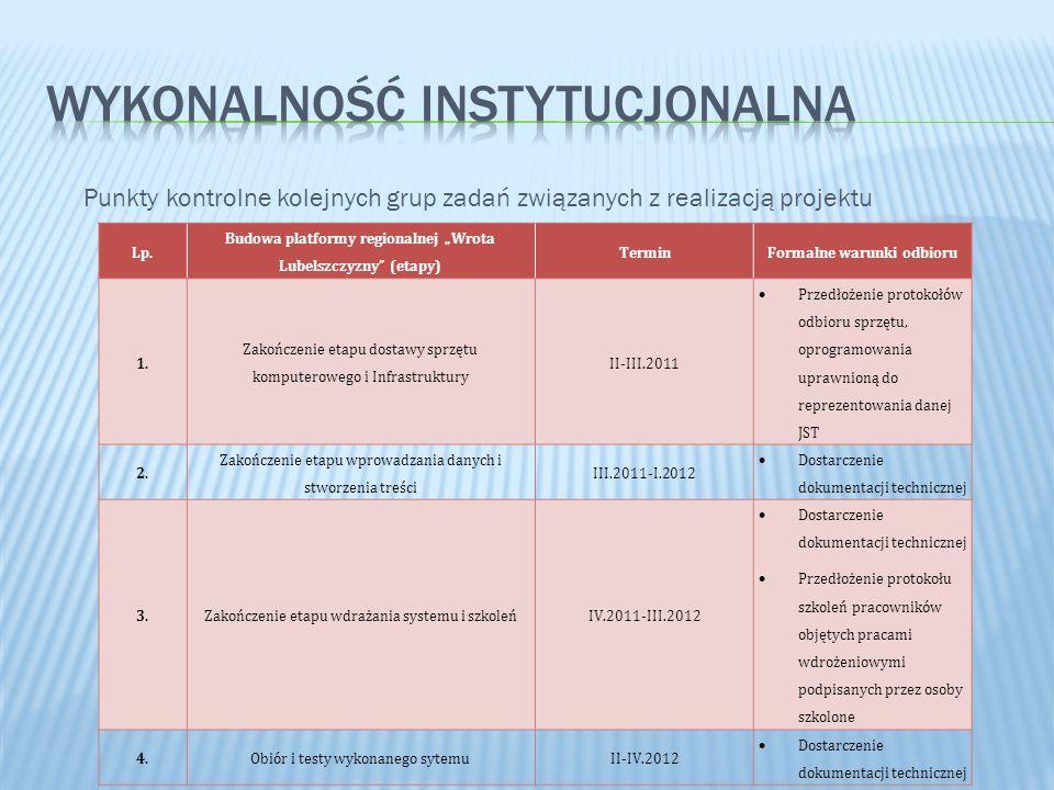 Punkty kontrolne kolejnych grup zadań związanych z realizacją projektu Lp. Budowa platformy regionalnej Wrota Lubelszczyzny (etapy) TerminFormalne war
