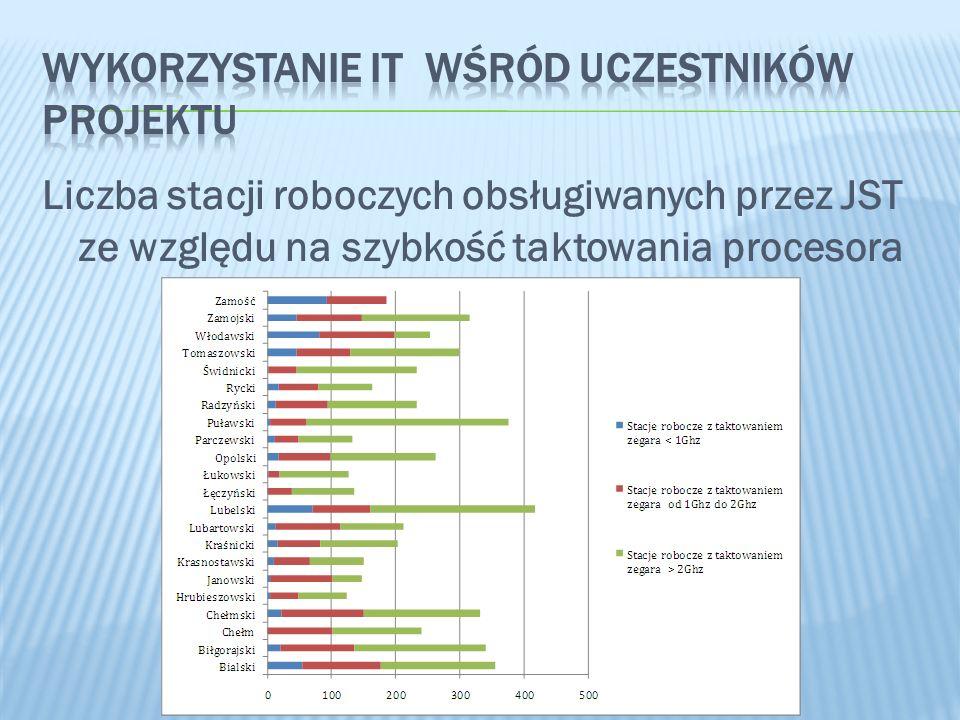 Liczba stacji roboczych obsługiwanych przez JST ze względu na szybkość taktowania procesora