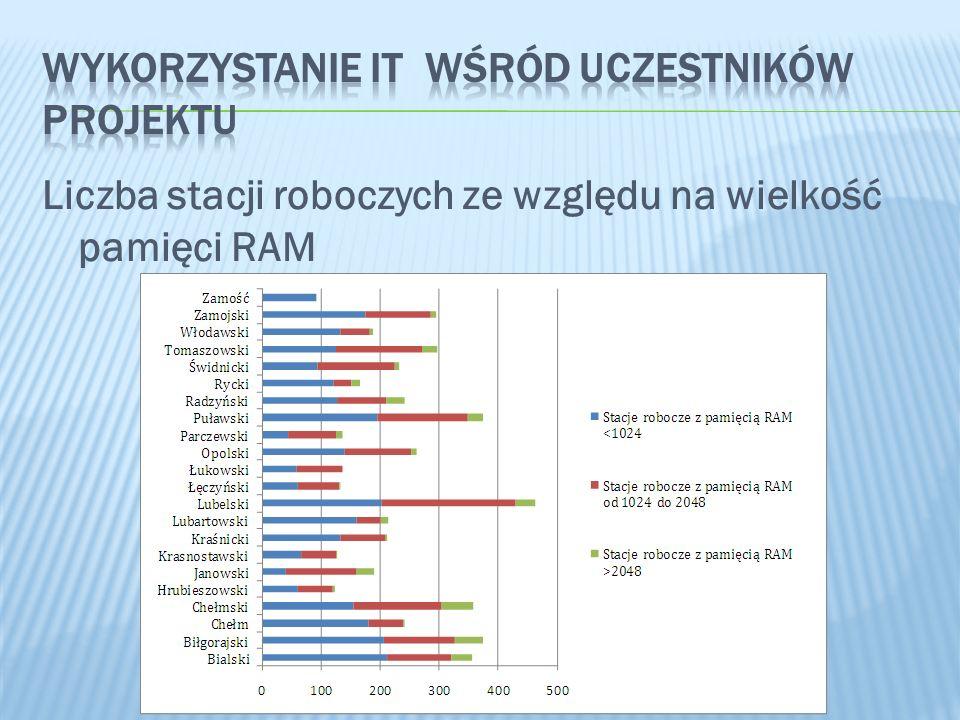 Liczba stacji roboczych ze względu na wielkość pamięci RAM