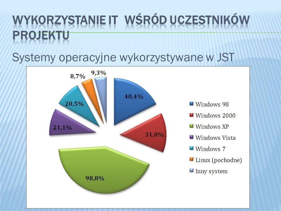 Systemy operacyjne wykorzystywane w JST