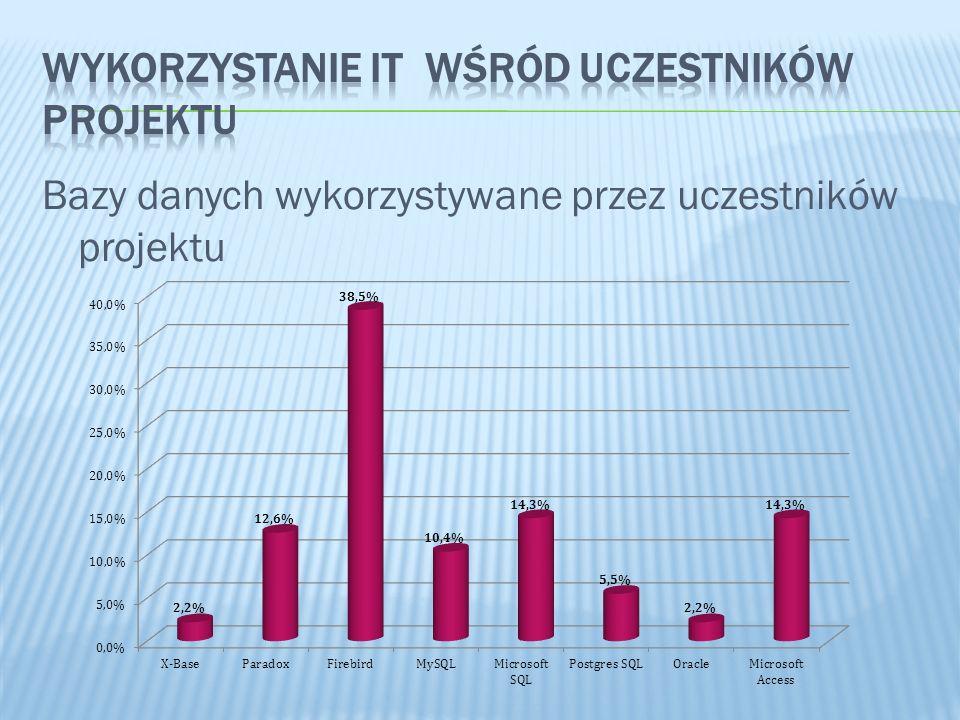 Bazy danych wykorzystywane przez uczestników projektu