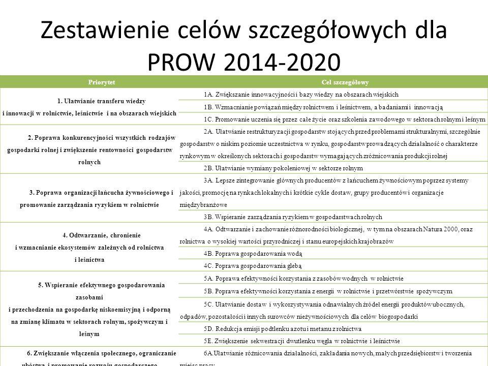 Zestawienie celów szczegółowych dla PROW 2014-2020 PriorytetCel szczegółowy 1. Ułatwianie transferu wiedzy i innowacji w rolnictwie, leśnictwie i na o