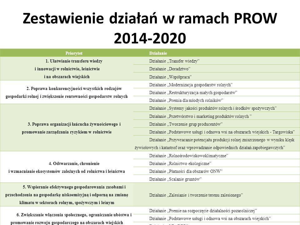 Zestawienie działań w ramach PROW 2014-2020 PriorytetDziałanie 1. Ułatwianie transferu wiedzy i innowacji w rolnictwie, leśnictwie i na obszarach wiej