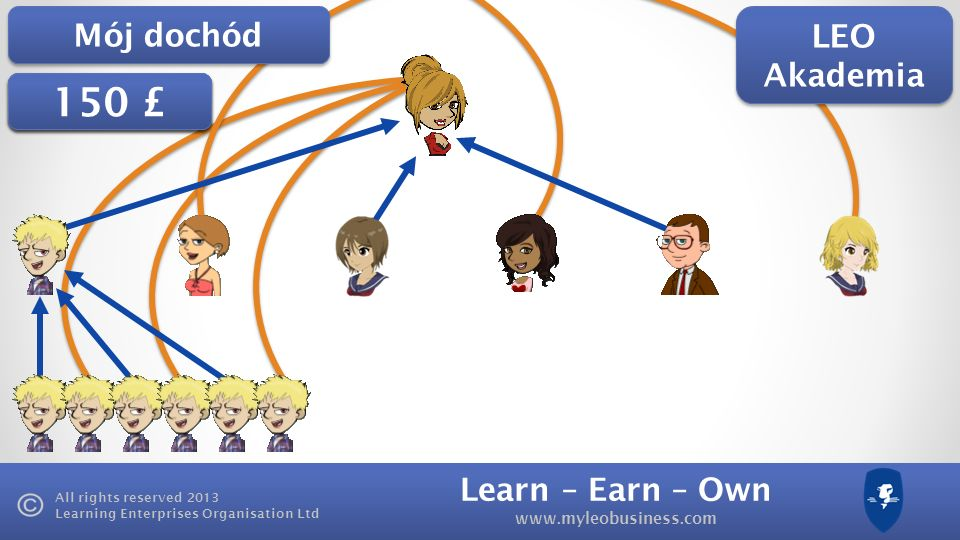 Learn – Earn – Own www.myleobusiness.com All rights reserved 2013 Learning Enterprises Organisation Ltd £100 £125 150 £ LEO Akademia Mój dochód