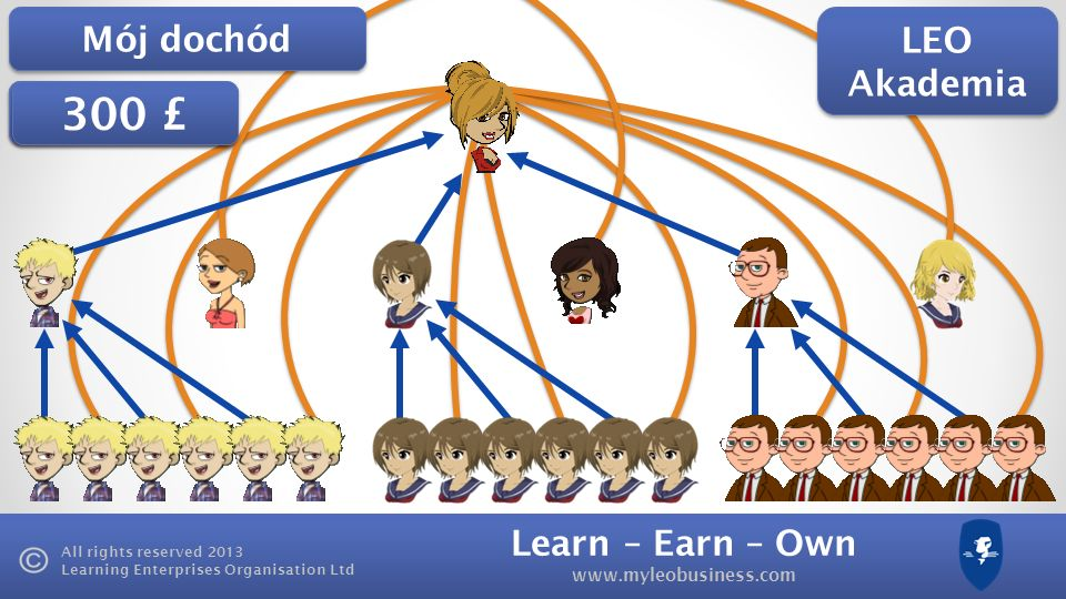 Learn – Earn – Own www.myleobusiness.com All rights reserved 2013 Learning Enterprises Organisation Ltd £150 £225 LEO Akademia 300 £ Mój dochód