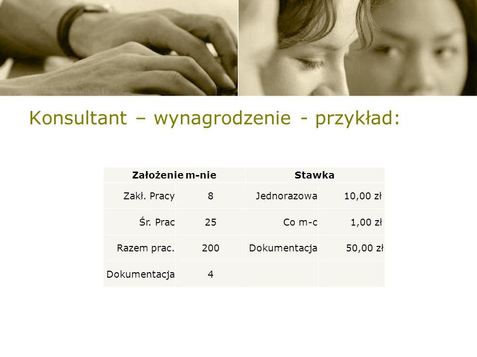 Konsultant – wynagrodzenie - przykład: Założenie m-nieStawka Zakł.