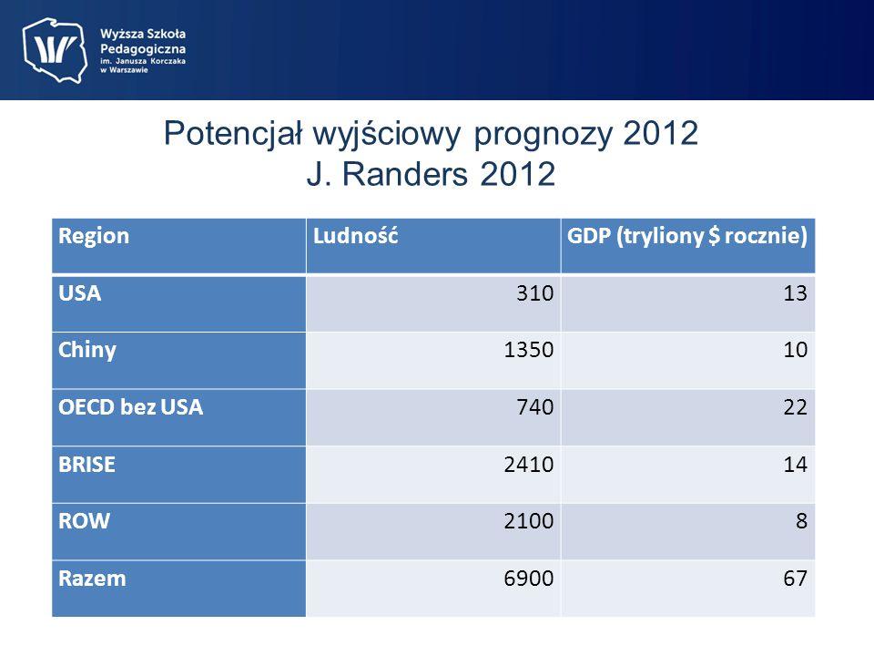 Potencjał wyjściowy prognozy 2012 J.