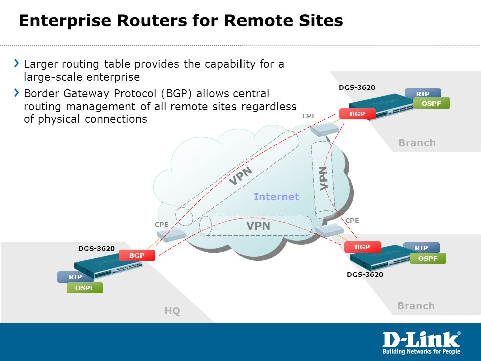 Internet DGS-3620 HQ Branch RIP Larger routing table provides the capability for a large-scale enterprise Border Gateway Protocol (BGP) allows central