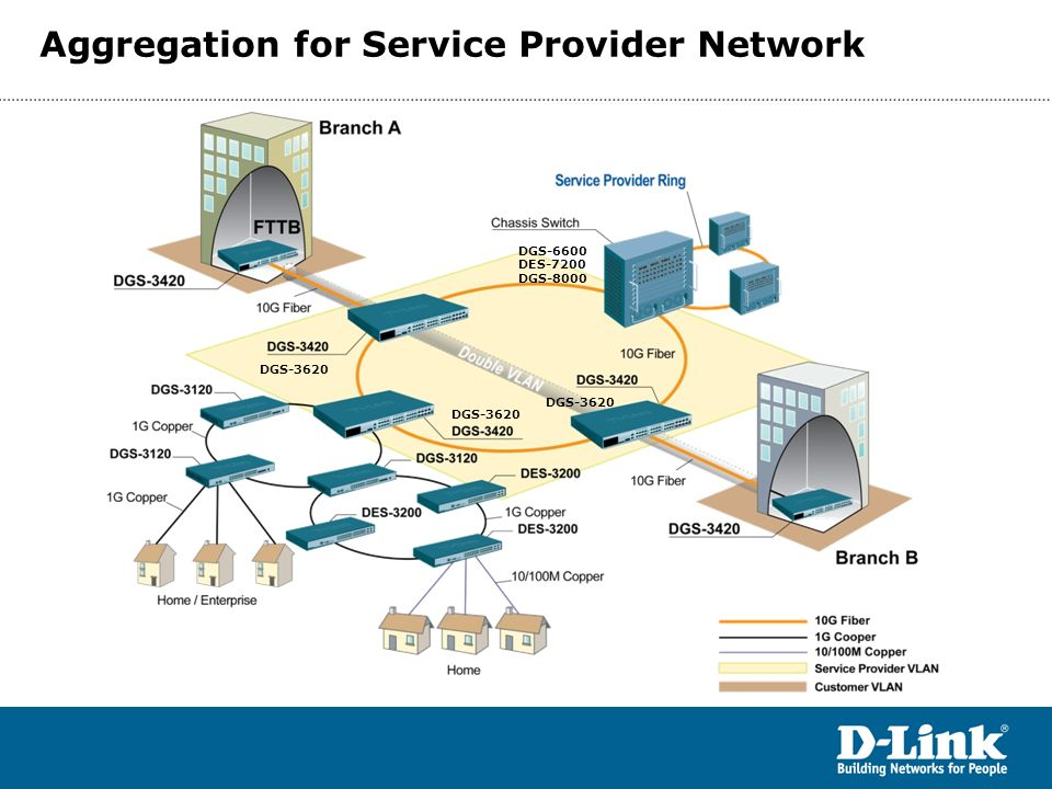 Aggregation for Service Provider Network DGS-3620 DGS-6600 DES-7200 DGS-8000