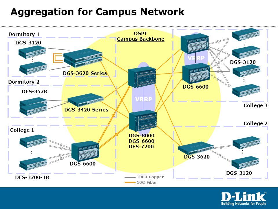 VRRP OSPF Campus Backbone DGS-3620 DGS-3120 DES-3200-18 College 1 College 2 College 3 DGS-8000 DGS-6600 DES-7200 DGS-6600 DGS-3120 … … … 1000 Copper 1