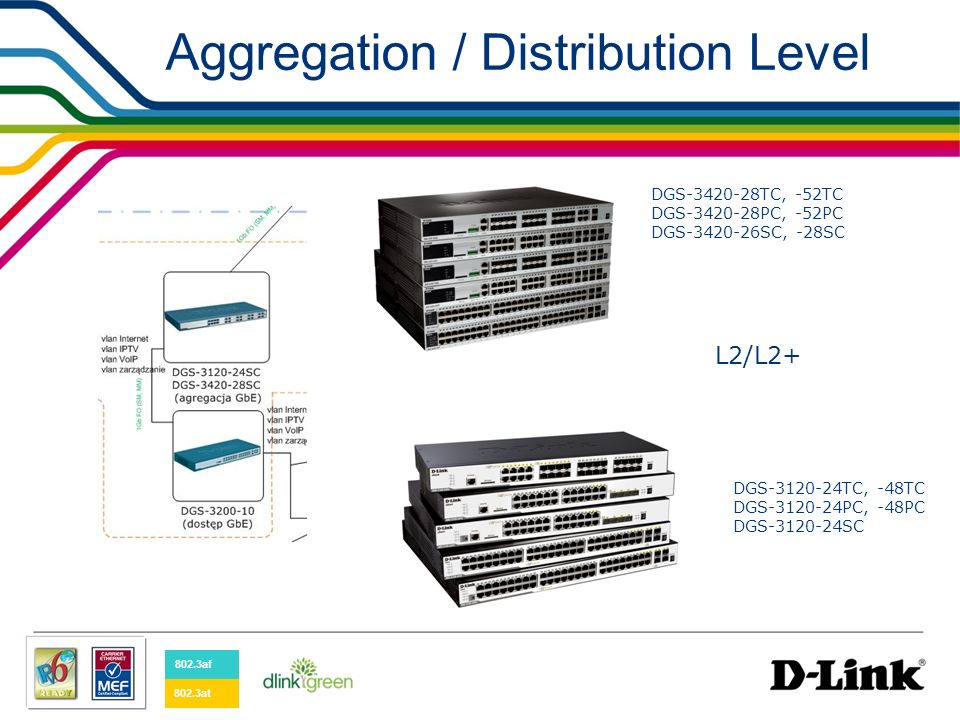 Warstwa agregacji/ dystrybucji L2 DGS-3420-28/52TC: 20/48-port 1GE + 4 Combo 1GE/SFP + 4 10G SFP+ DGS-3420-28/52PC: 20/48-port 1GE PoE + 4 Combo 1GE/SFP + 4 10G SFP+ DGS-3420-28SC: 20-port SFP + 4 Combo 1GE/SFP + 4 10G SFP+ Funkcjonalności jak dla switchy serii DES-3200 i 3528/52 oraz: SD card slot (firmwares, configuration and boot files, logs) External Alarm Connector (digital sensors in&out) Physical stacking Selective Q-in-Q; Private VLAN; 802.1ak (MRP)*, IPM* (D-Link Inteligent Port Management); 802.1Qbb*; Static & Default Route; RIP; Multicast replication; Three Color Marker; MAC blackhole; sFTP; DHCP Server (opt.
