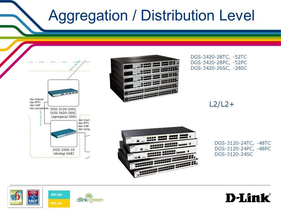 D-Link Assist Support – (DAS) GOLD - wymiana wadliwego urządzenia w 4 h po zgłoszeniu, 24 h na dobę, 7 dni w tygodniu, przez wszystkie dni w roku.