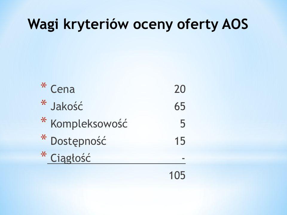 Wagi kryteriów oceny oferty AOS * Cena20 * Jakość65 * Kompleksowość5 * Dostępność15 * Ciągłość- 105