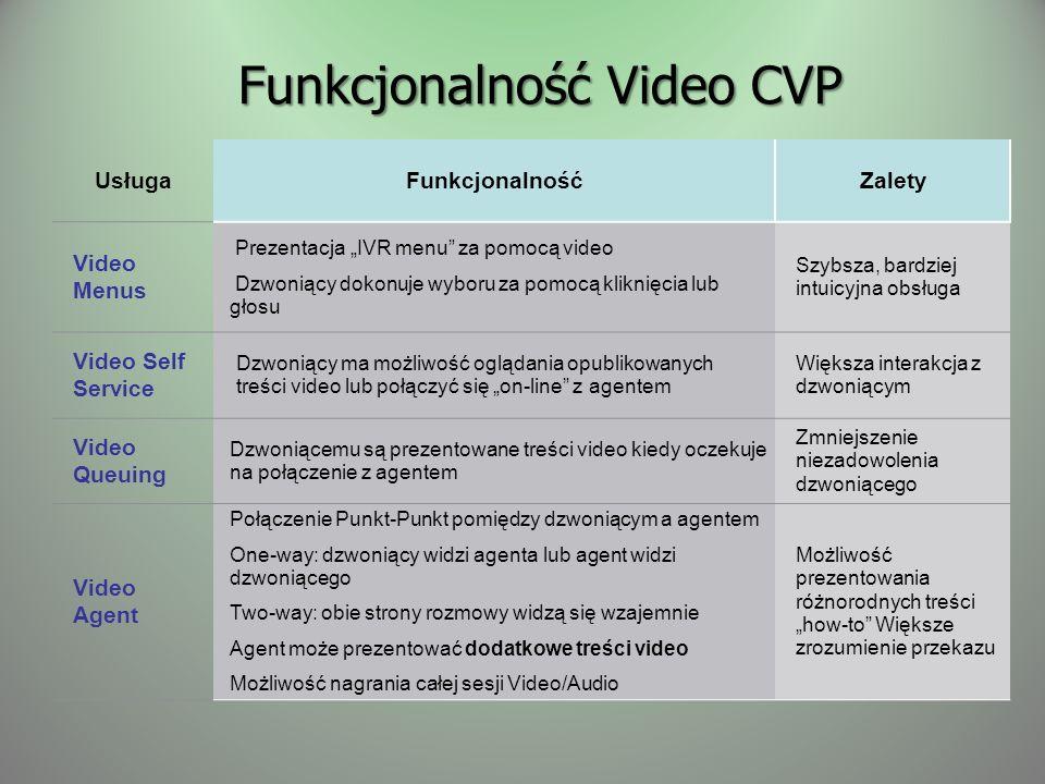 Funkcjonalność Video CVP UsługaFunkcjonalnośćZalety Video Menus Prezentacja IVR menu za pomocą video Dzwoniący dokonuje wyboru za pomocą kliknięcia lub głosu Szybsza, bardziej intuicyjna obsługa Video Self Service Dzwoniący ma możliwość oglądania opublikowanych treści video lub połączyć się on-line z agentem Większa interakcja z dzwoniącym Video Queuing Dzwoniącemu są prezentowane treści video kiedy oczekuje na połączenie z agentem Zmniejszenie niezadowolenia dzwoniącego Video Agent Połączenie Punkt-Punkt pomiędzy dzwoniącym a agentem One-way: dzwoniący widzi agenta lub agent widzi dzwoniącego Two-way: obie strony rozmowy widzą się wzajemnie Agent może prezentować dodatkowe treści video Możliwość nagrania całej sesji Video/Audio Możliwość prezentowania różnorodnych treści how-to Większe zrozumienie przekazu