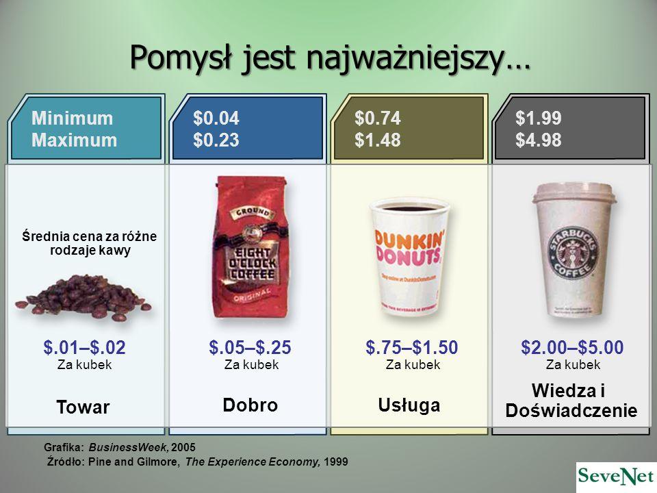 Pomysł jest najważniejszy… Grafika: BusinessWeek, 2005 Źródło: Pine and Gilmore, The Experience Economy, 1999 Minimum Maximum Towar Dobro Usługa Wiedza i Doświadczenie $0.04 $0.23 $0.74 $1.48 $1.99 $4.98 Średnia cena za różne rodzaje kawy $.01–$.02 Za kubek $.05–$.25 Za kubek $.75–$1.50 Za kubek $2.00–$5.00 Za kubek