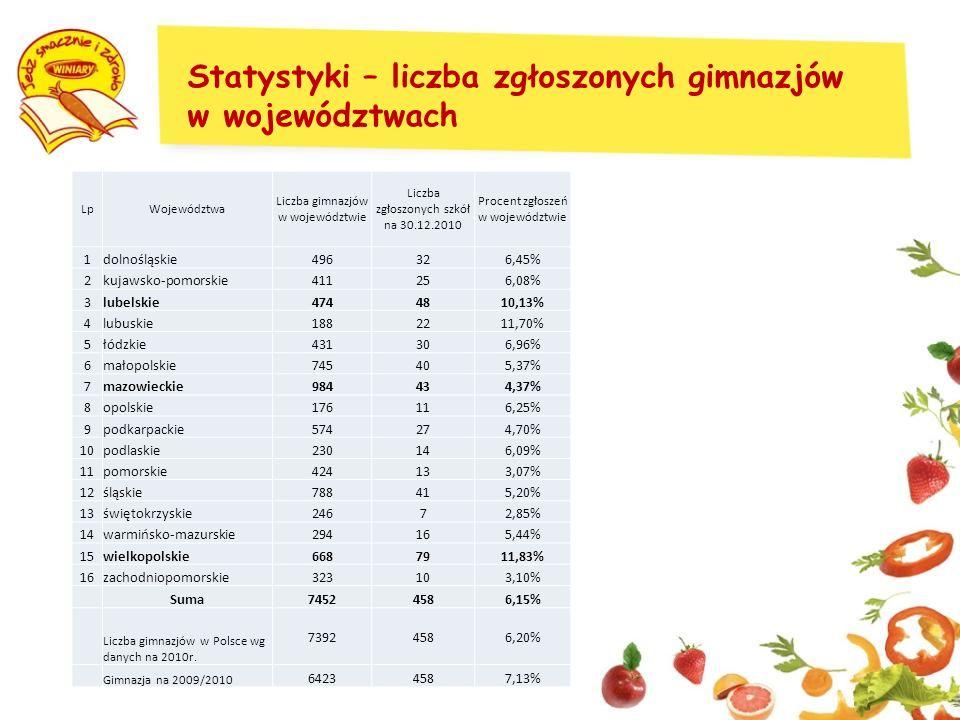 Statystyki – liczba zgłoszonych gimnazjów w województwach LpWojewództwa Liczba gimnazjów w województwie Liczba zgłoszonych szkół na 30.12.2010 Procent zgłoszeń w województwie 1dolnośląskie496326,45% 2kujawsko-pomorskie411256,08% 3lubelskie4744810,13% 4lubuskie1882211,70% 5łódzkie431306,96% 6małopolskie745405,37% 7mazowieckie984434,37% 8opolskie176116,25% 9podkarpackie574274,70% 10podlaskie230146,09% 11pomorskie424133,07% 12śląskie788415,20% 13świętokrzyskie24672,85% 14warmińsko-mazurskie294165,44% 15wielkopolskie6687911,83% 16zachodniopomorskie323103,10% Suma74524586,15% Liczba gimnazjów w Polsce wg danych na 2010r.
